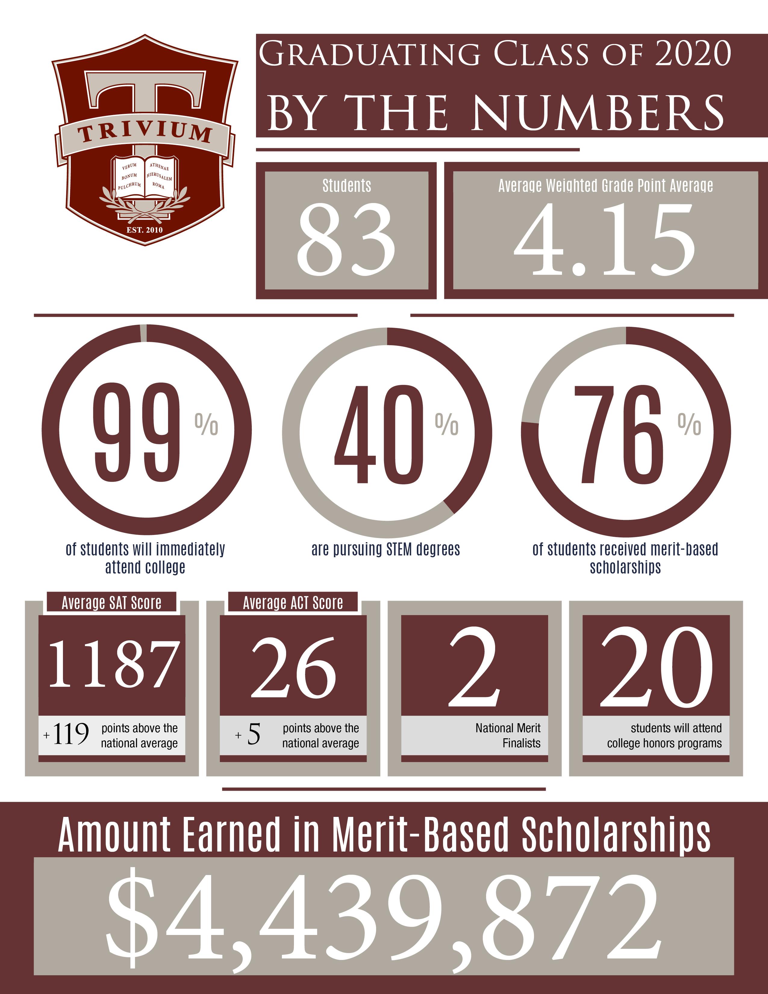 4.4 million in scholarships